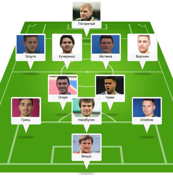 Дрим тим ПФЛ. Как выглядит команда Первой лиги, составленная из самых дорогих игроков - изображение 1