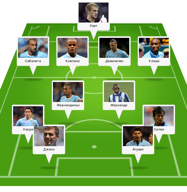 Лига Чемпионов. Манчестер Сити