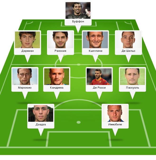 Состав сборной италии