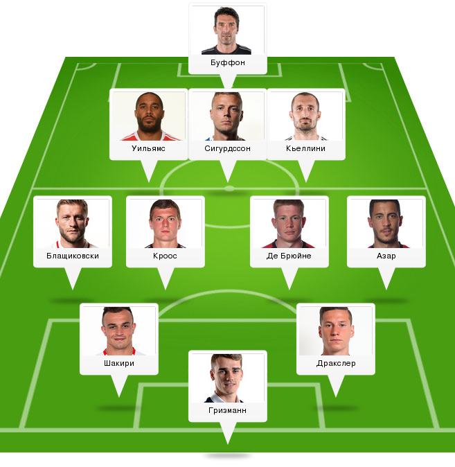 Символическая сборная 1/8 финала Евро-2016 - изображение 12