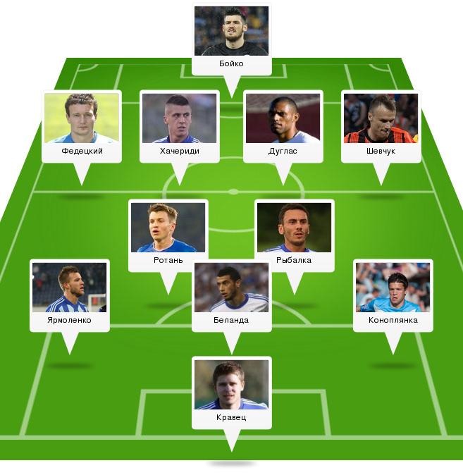 Лучший тренер сезона-2014/15 в УПЛ. Выбор читателей UA-Футбол - изображение 3