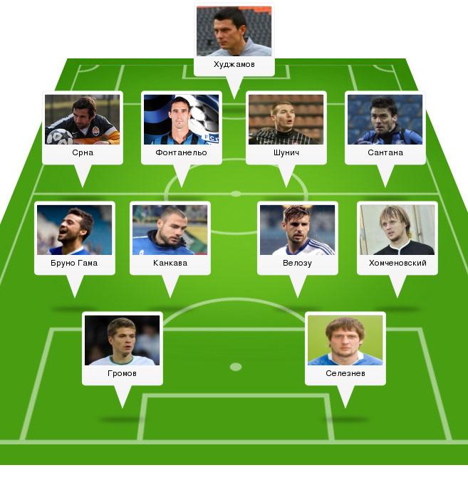 Символическая сборная 13-го тура УПЛ по версии UA-Футбол - изображение 17