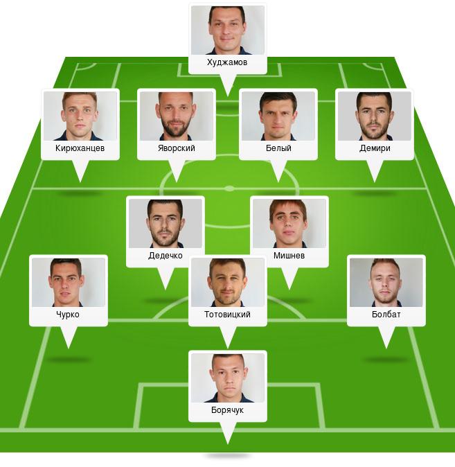 Обзор матча «Мариуполь»— «Олимпик»